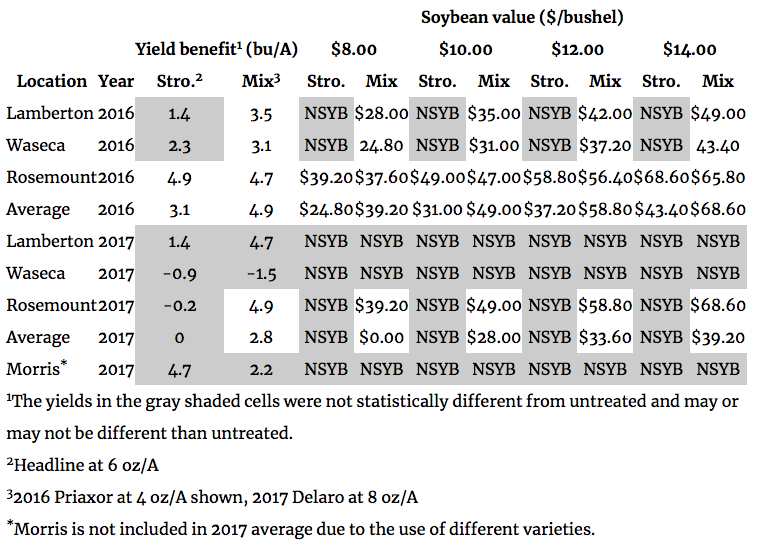 Evaluating Responses of Soybean to Foliar Fungicides | No