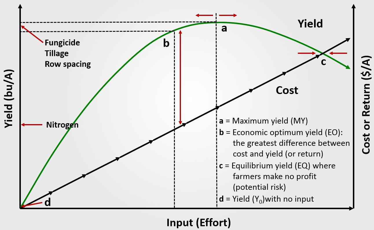 Determining Maximum Yield v. Economic Optimum Yield.