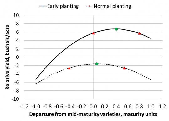 Soybean planting figure 3