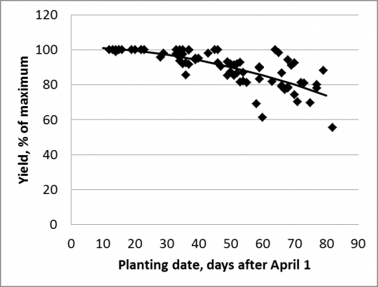Soybean planting figure 1