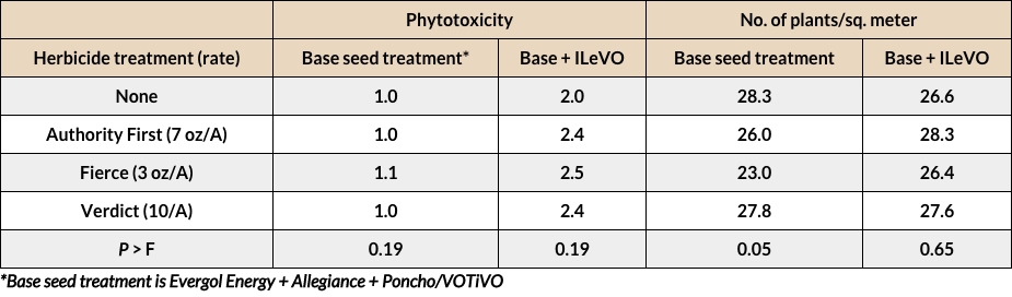 Phytotoxicity ratings and plant population