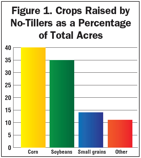 Figure-1_Crops-Raised-by-No-Tillers-as-a-Percentage-of-Total-Acres.jpg