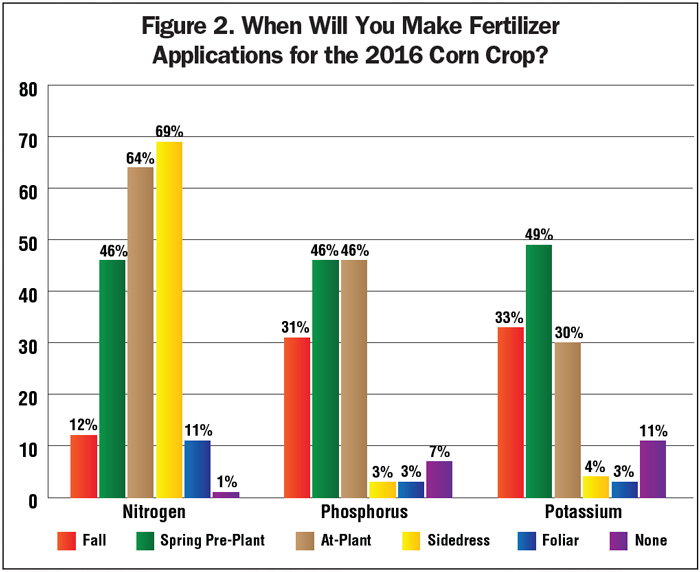 Figure-2_When-Will-You-Make-Fertilizer-Applications-for-the-2016-Corn-Crop.jpg