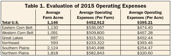table-1_evaluation-of-2015-operating-expenses.jpg
