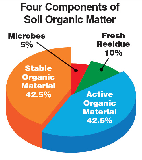 Shoot for higher organic matter by relying on residue for Four main components of soil