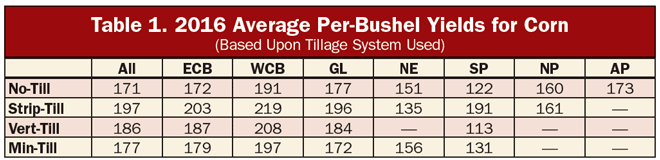Table_1_Avg_Per-Bushel_Yields_for_Corn.png