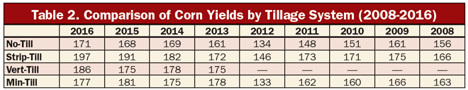 table_2_Comparison_of_Corn_Yields.png