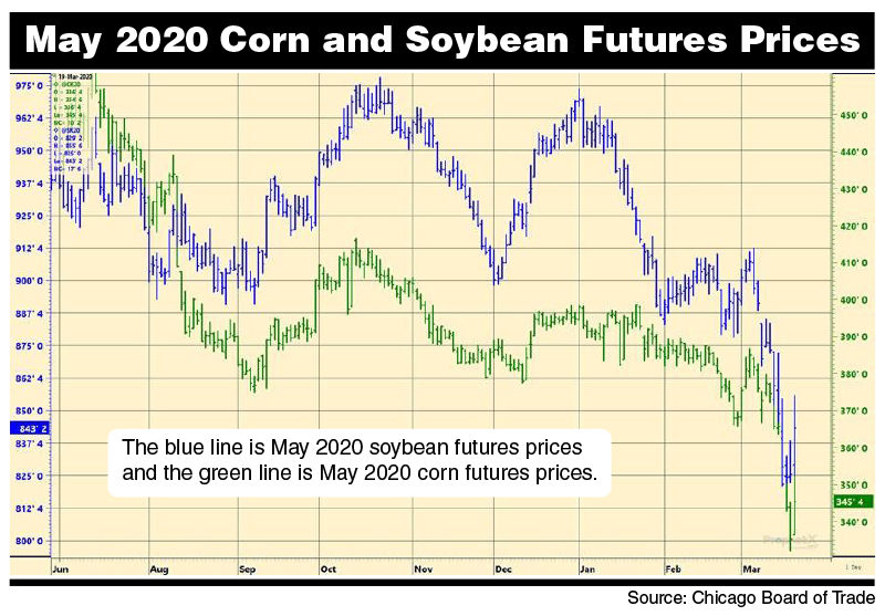 May 2020 corn and soy futures graph