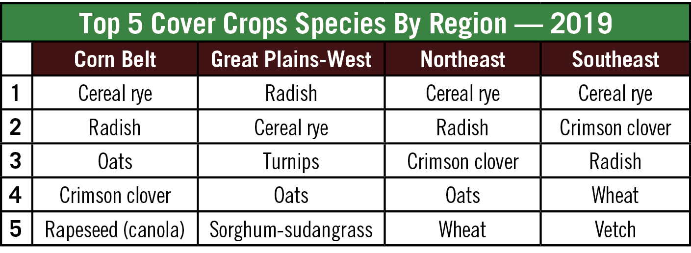 Top 5 Cover Crops Species By Region 2019.png