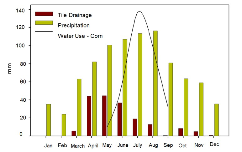 precipitation and N loss graph