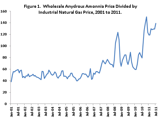 Anhydrous ammonia price issues