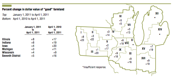 Dollar value of good farmland