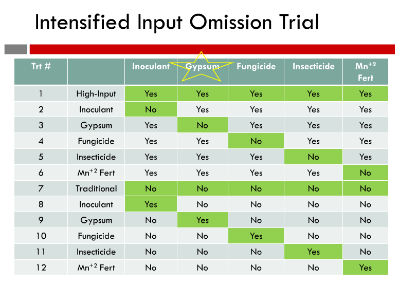 Figure 1. The chart shows how Ohio State University conducted its input omissions trials, by taking one input away from the high-input soybeans, as well as adding one input to the traditional (no inputs) soybeans. Gypsum is starred because it was a farmer-suggested input.