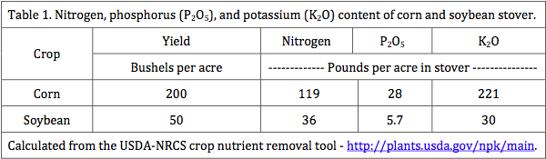 Nutrients in Corn and Soybean Stover