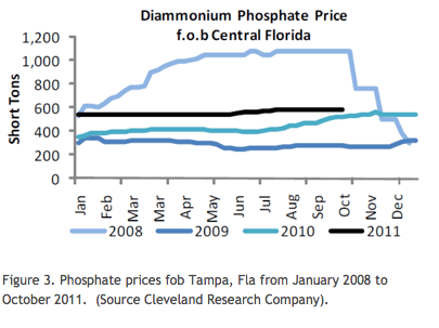 Diammonium Phosphate Price
