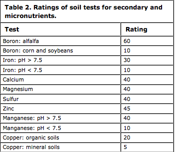 Ratings of soil tests for secondary and micronutrients
