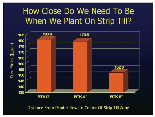 Precise Planting Affects Strip-Tilled Corn Yields