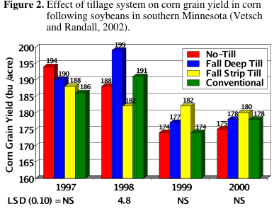 Tillage Affect on Corn Yields, Figure 2
