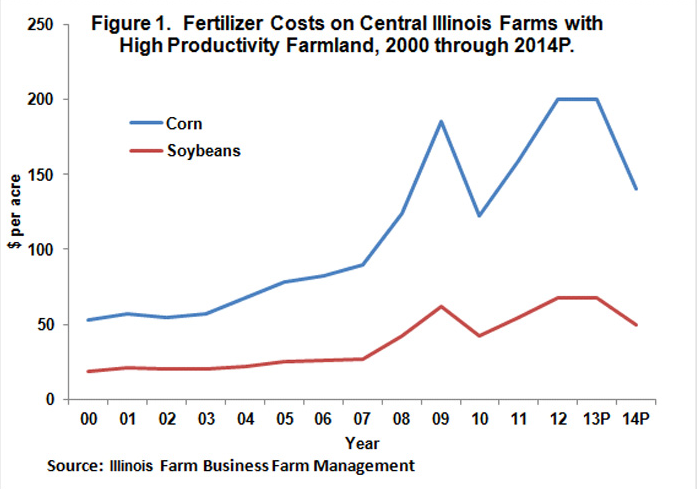 Fertilizer Costs on Central Ill farms