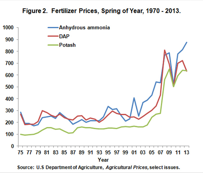 Fertilizer Prices Spring 1970-2013