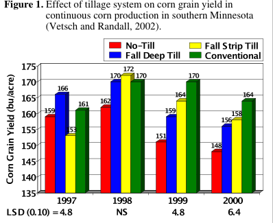 Tillage System Affects on Corn Yields