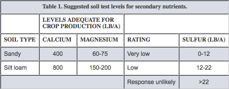 Suggested soil test levels for secondary nutrients