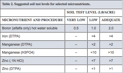 Suggested soil test levels for selected micronutrients