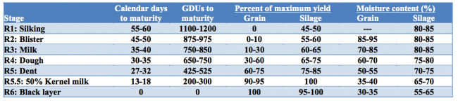 wisconsin corn maturity table