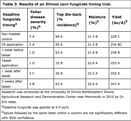 Results of Illinois fungicide trial