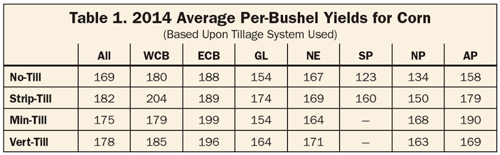 2014 Average Per-Bushel Yields for Corn