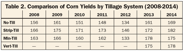 Comparison of Corn Yields