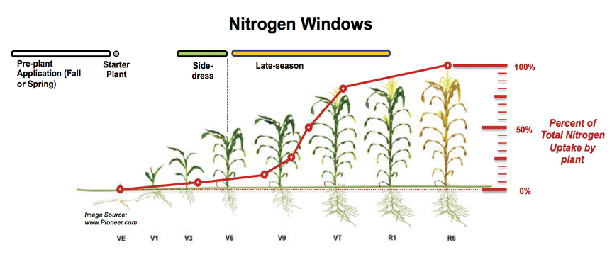 Nailing Fertilizer Timing and Placement for No-Till Corn ...