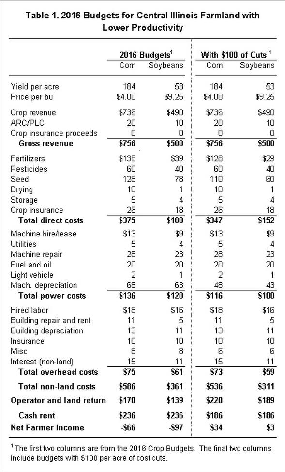 depreciation and corn