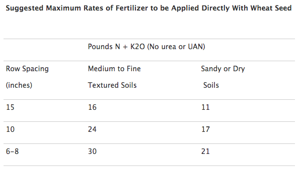 Guidelines for starter fertilizers