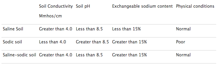 Soil Differences