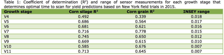 crop sensing table 1