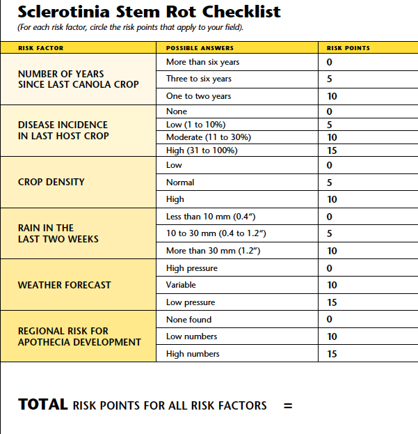 Sclerotinia check list