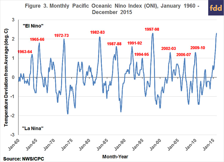Monthly Pacific Ocean Nino Index