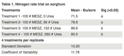 SDSU N Rate Trial