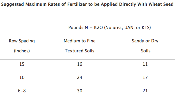 Starter fertilizer and wheat