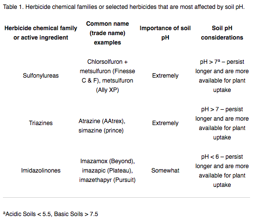 pH and herbicides