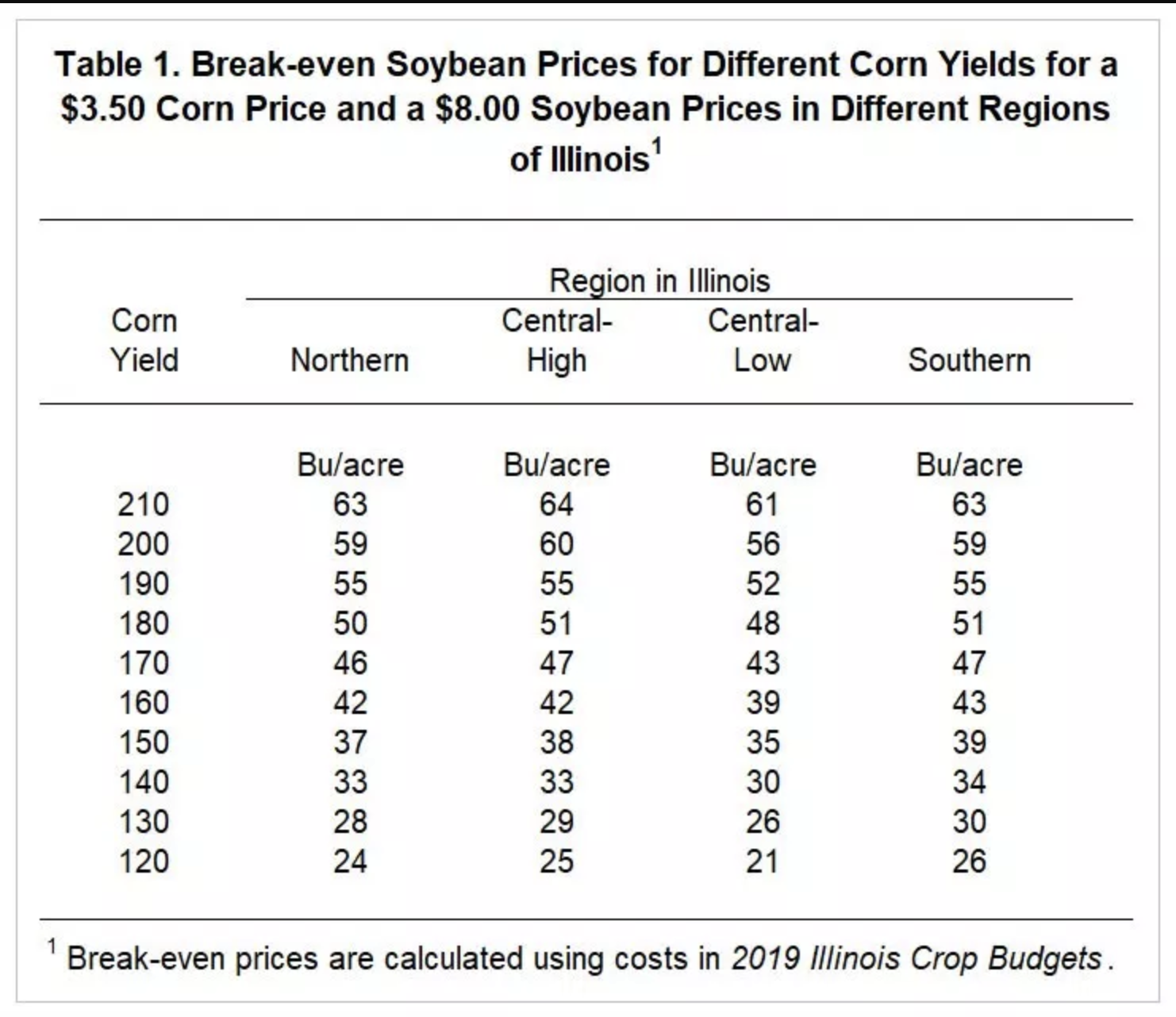Midwest Corn, Soybeans: Making Late-Planting Decisions | No