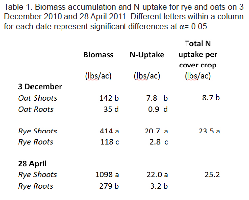 Biomass accumulation and N-uptake for rye and oats on 3 December 2010 and 28 April 2011.