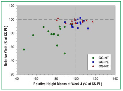 Figure 4. This graph shows the relationship between relative grain yield and plant height mean four weeks after planting for continuous corn, no-till (CC-NT); continuous corn, plow (CC-PL); and corn-soybean, no-till (CS-NT) systems. Each system is shown as a percentage of corn- soybean, plow values. Each data point represents a particular rotation- tillage treatment in a single year. The relationship between relative grain yield and relative height mean at week four was not statistically significant for any of the rotation-tillage systems at P = 0.05.