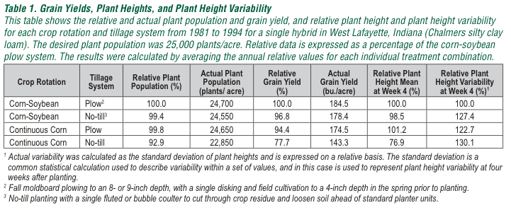 Grain Yields, Plant Heights, and Plant Height Variability