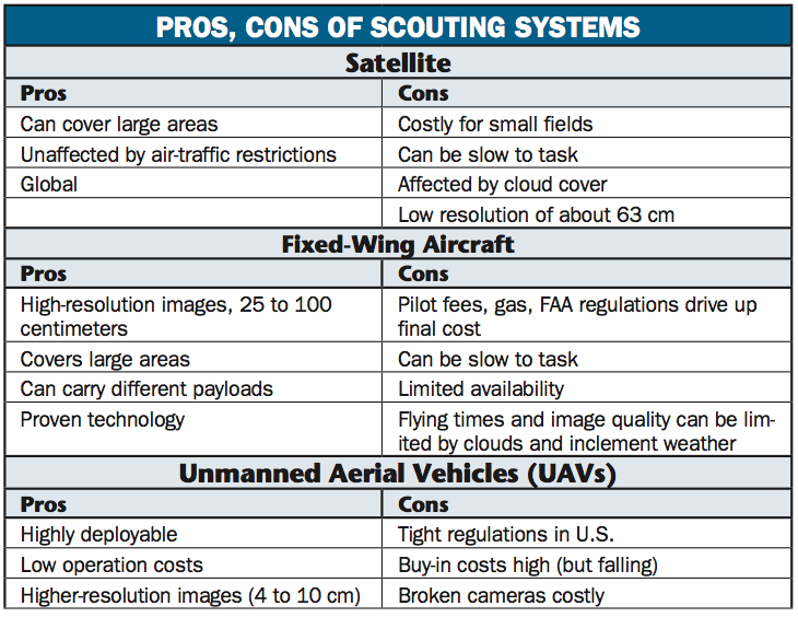 Scouting Systems