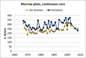 Potash Fertilizer: Is There A Problem