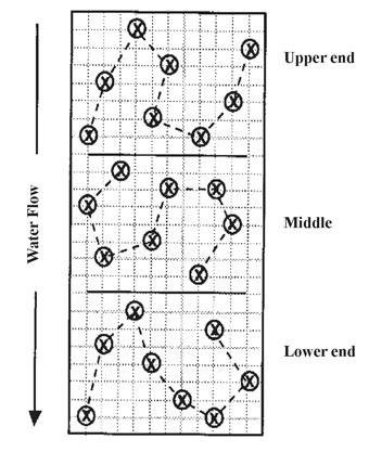 Figure 1. Sketch of how to divide and sample a furrow-irrigated field. (Source: Guidelines for Soil Sampling, UNL NebGuide G1740)