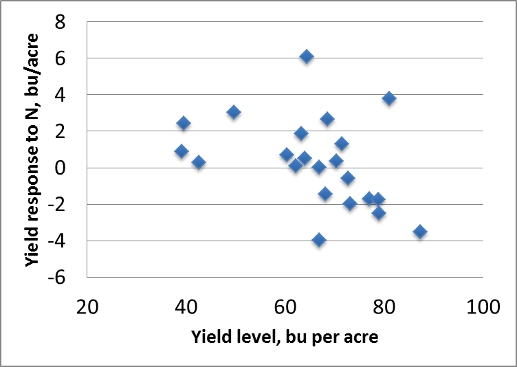 Figure 1. Response of soybean to N fertilizer in 22 Illinois trials, 2010-2013.
