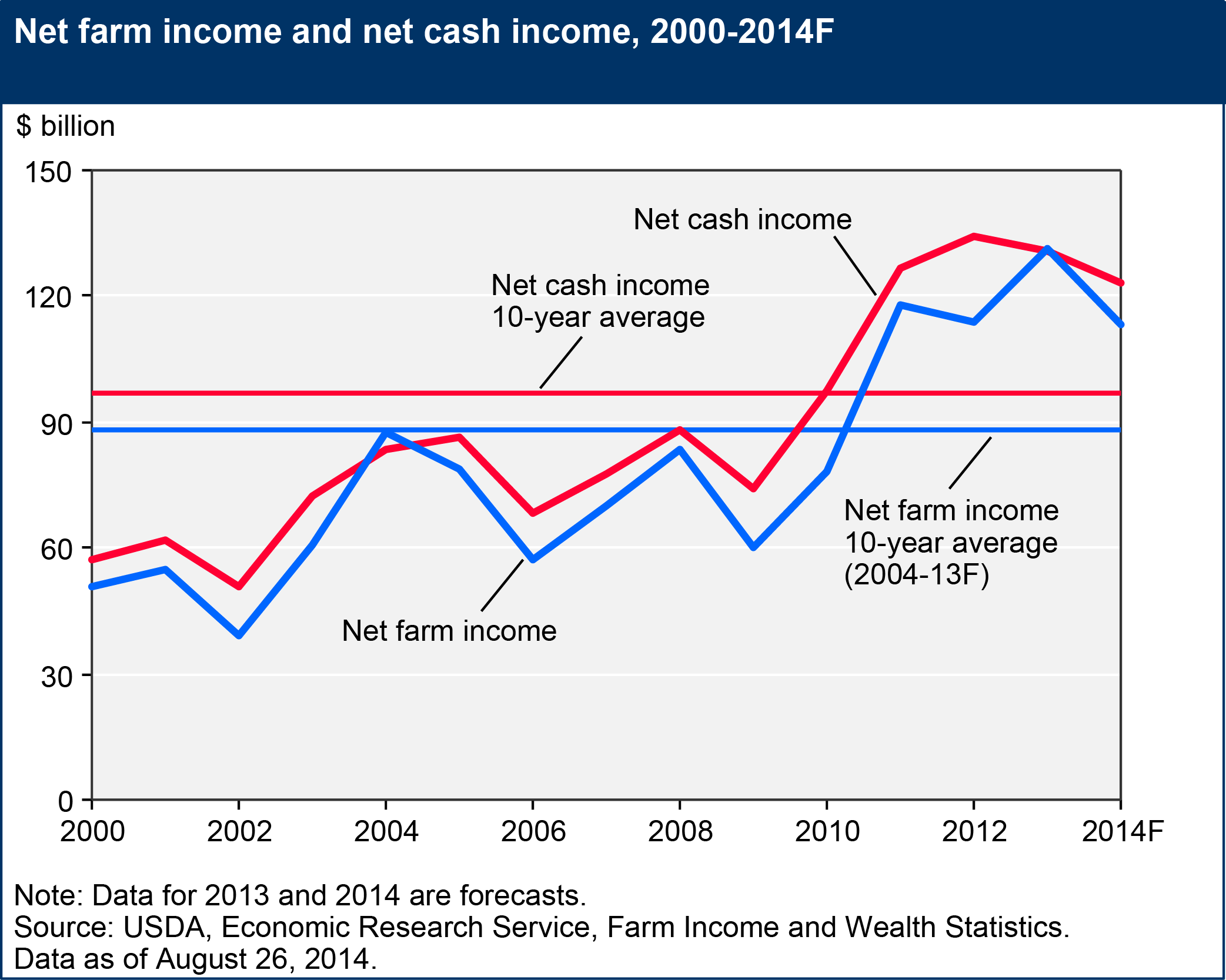 Net farm income 2000-2014